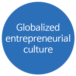 Globalized entrepreneurial culture